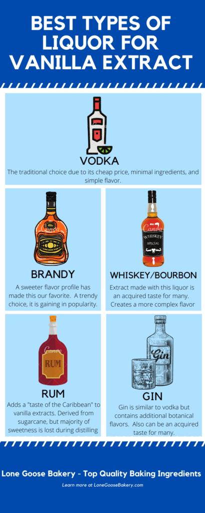 infographic best liquor for vanilla extract